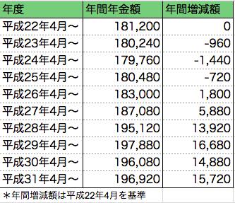 pension-amount