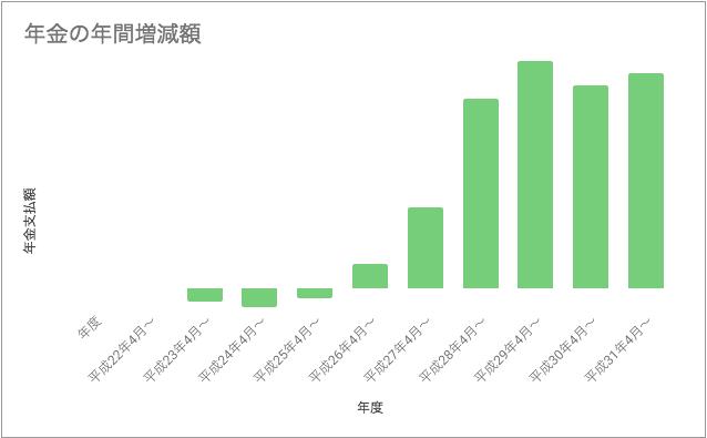 pension-cost-graph